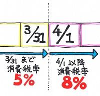 消費税増税お知らせ
